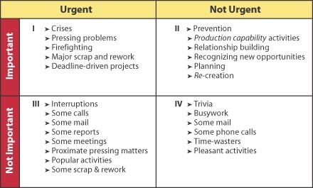 quadrant-4-time-management